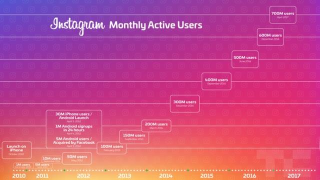 如何使用Instagram廣告(以及花費多少)